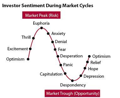 inv sentiment chart