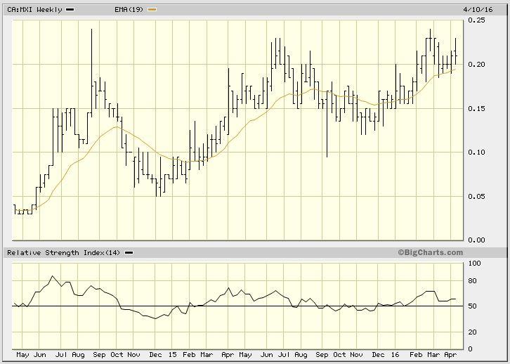 merrex gold chart