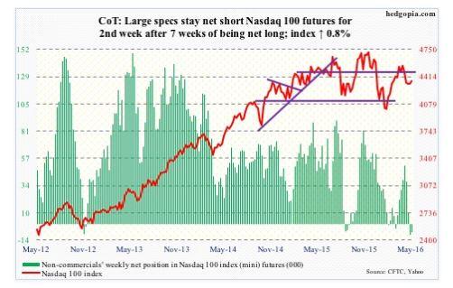 NASDAQ COT