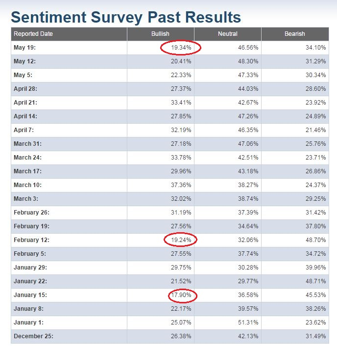 sentiment chart