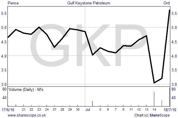 GKP chart