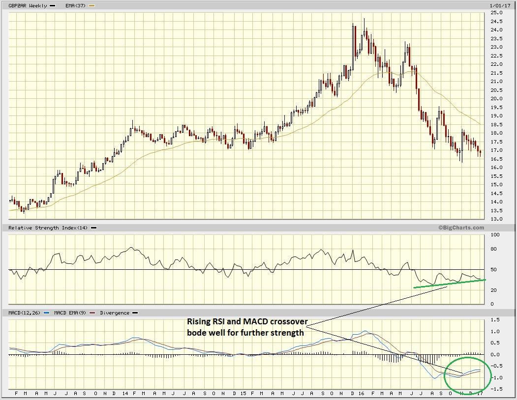 GBPZAR CHART