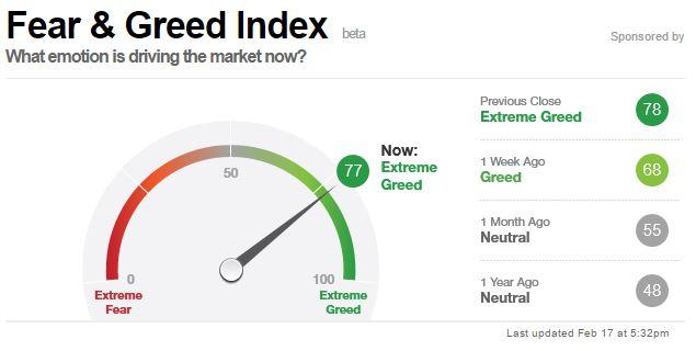 GREED FEAR INDEX