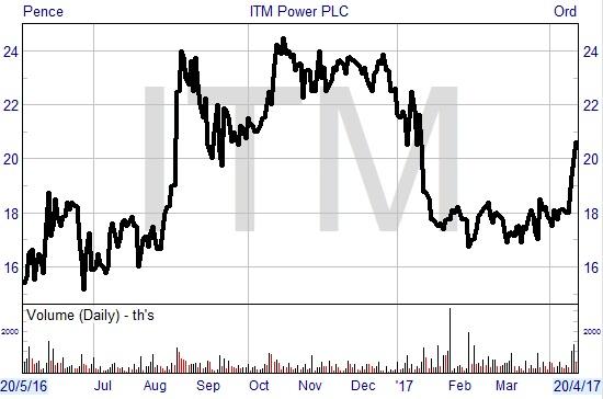 ITM chart April
